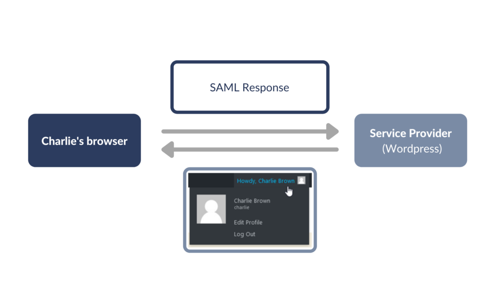 saml security graph